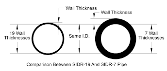 Pe Pipe Wall Thickness Chart Interstate Plastic