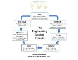Design Process Chart Engineering Design Process Chart By The Stem Connection