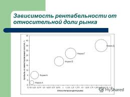 Презентация на тему Стратегический менеджмент Курсовая работа  3 Зависимость рентабельности от относительной доли рынка