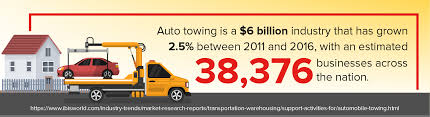 when you have an existing auto insurance coverage 21st roadside assistance is included at no additional cost this will cover up to 75 in towing costs and