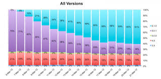 Ios Adoption Chart Ios 5 1 Sees Quick User Adoption Chart Iclarified