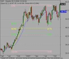 Two Examples How To Use Fibonacci Retracement For Stock