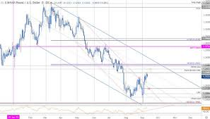 British Pound To Usd Chart Weekly Technical Perspective On The British Pound Gbp Usd