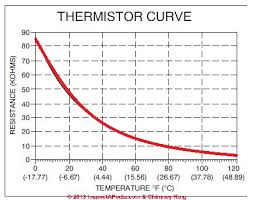 Thermistor Accuracy Chart Thermistors Definition Types Uses In Room Thermostats