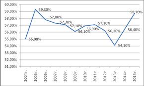 ПРОБЛЕМЫ ИНВЕСТИЦИОННОЙ ПРИВЛЕКАТЕЛЬНОСТИ РЕГИОНА НА ПРИМЕРЕ  Оренбургская область занимая 76 место в России входит в число регионов с наибольшим показателем износа основных фондов Степень износа основных фондов в