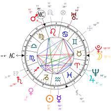 Astrology And Natal Chart Of Grigori Rasputin Born On 1869