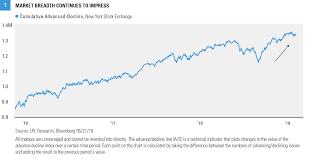New York Stock Exchange Advance Decline Line Chart 052819_wmc_figure1 Lpl Financial Research Market Breadth