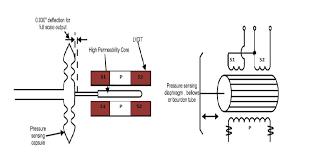 linear variable differential transformer lvdt learning the diagram below shows a basic arrangement for an lvdt sensor for pressure measurement