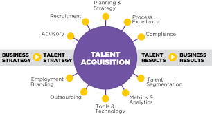 Acquisition Strategy Talent Acquisition Human Resource Outsourcing Shum Star Global 23