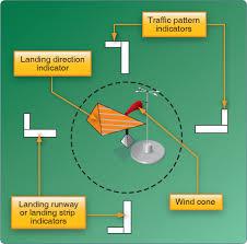 Traffic Pattern Definition New Ideas
