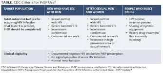 Std Signs And Symptoms Chart Same Day Prep Initiation Simplifying Access And Dismantling