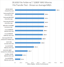 Pcie Speed Chart Drevo Ares 256gb Pcie Nvme Ssd Review Page 6 Of 7 Legit