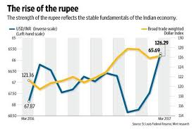 Dollar Rupee Chart Strong Indian Economy Strong Rupee