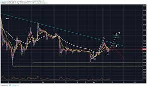 Ltc Eur Chart Ltc Bearish Or Bullish Ltceur For Coinbase Ltceur By