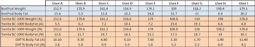 Bod Pod Consumer Scale Comparison Tests Part Ii The Results
