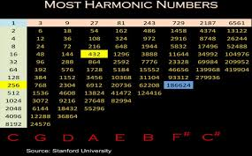 432 Hz Frequency Chart A 432 Hz Taboodata Com