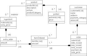 images of use case diagram for order processing system   diagramsintroduction to applications design autumn  middot  an uml class diagram showing the the order processing system