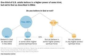 Most Americans Believe But Not Always In The God Of The