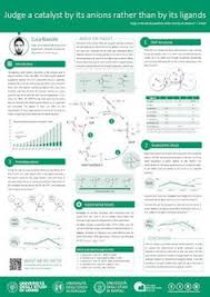 Scientific Poster Template Portrait 45 Best Scientific Poster Design Images In 2019 Scientific