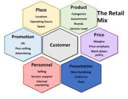 The Retail Mix Retail Management
