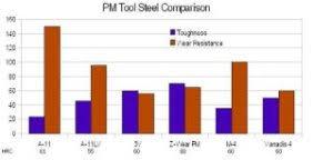 Steel Comparison Charts