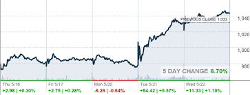 Azo Stock Chart Azo Autozone Inc Stock Quote Cnnmoney Com
