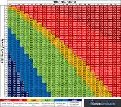 Vpn 1 6 Ohms Vape Information Vape Vape Coils Chart
