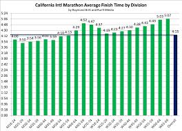 California International Marathon Finish Times Runtri