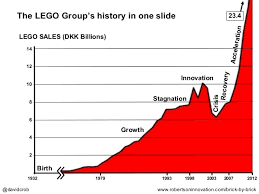 Lego Growth Chart The History Of The Lego Group In One Slide