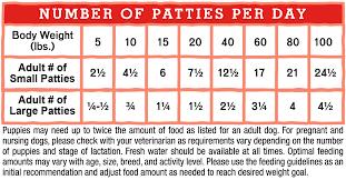 Chicken Sizes Chart Chewys Chicken Frozen Raw Patties Stella Chewys Pet Food