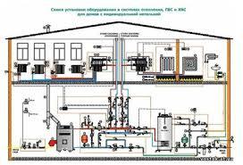 Отопление системы отопления частного дома коттеджей 6ot 7ot