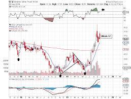 Slv Chart Slv Still Has Further To Fall Ishares Silver Trust Etf
