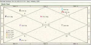 Michael Jackson Astrology Death Chart Michael Jackson Artist Of The Century Finale Future