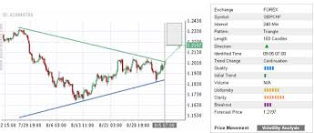 Trade Of The Day Gbp Chf Autochartist Trader