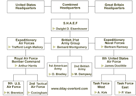 Us Navy Chain Of Command Chart D Day Chains Of Command