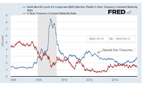 Corporate Bond Spreads Chart Retail Investor Org Nitty Gritty Ofpreferred Shares How