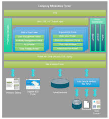 easy architecture diagram softwareweb portal architecture diagram template