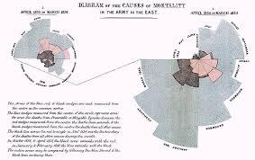 Florence Nightingales Polar Area Diagram