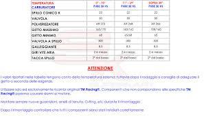 Technical information Engine K8 | Superkart.it, spare parts for go kart