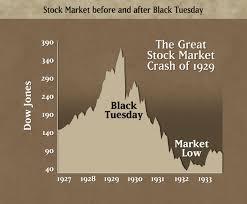 Stock Splitting And The Market Crash 1929