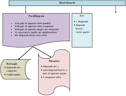 Quadrilateral Flow Chart Blank Making Conjectures About Quadrilaterals Texas Gateway