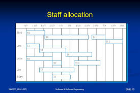 Staff Allocation Chart In Software Engineering Chapter 24 Project Scheduling And Tracking Ppt Video