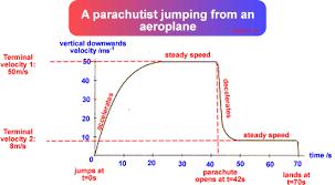 Terminal Velocity Scientific Chart Terminal Velocity