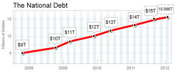 National Debt By President Chart National Debt Has Increased More Under Obama Than Under Bush