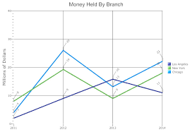 create line graph in excel line graph everything you need to know about line graphs