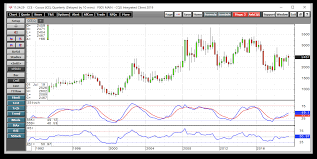 Cocoa Commodity Chart Cocoa Works Its Way Higher Ipath Bloomberg Cocoa Subindex