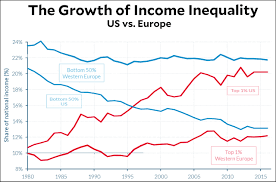 Us Income Disparity Chart A Look At Income Inequality Around The World Its A Choice