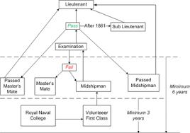 Midshipman Wikipedia