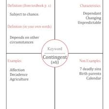 Frayer Card The Frayer Model For The Word Contingent Download Scientific Diagram