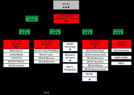 Marine Corps Installations Command Command Brief Pdf